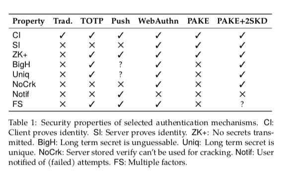 Table of authentication security properties